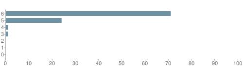 Chart?cht=bhs&chs=500x140&chbh=10&chco=6f92a3&chxt=x,y&chd=t:71,24,1,1,0,0,0&chm=t+71%,333333,0,0,10|t+24%,333333,0,1,10|t+1%,333333,0,2,10|t+1%,333333,0,3,10|t+0%,333333,0,4,10|t+0%,333333,0,5,10|t+0%,333333,0,6,10&chxl=1:|other|indian|hawaiian|asian|hispanic|black|white